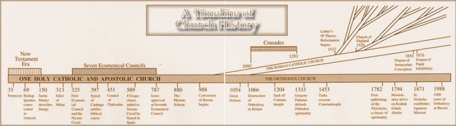 A Timeline of Christian Church History (www.antiochian.org)